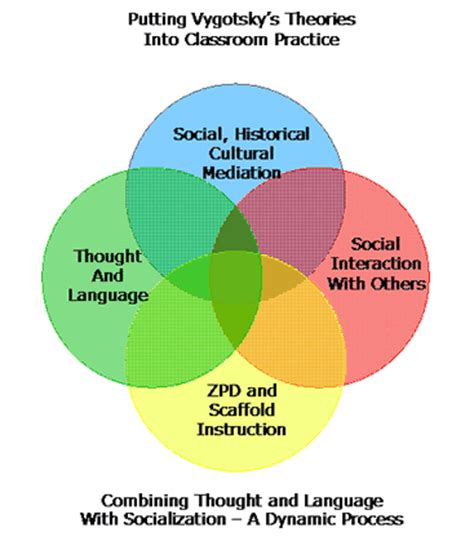 Social cognitive theory research paper