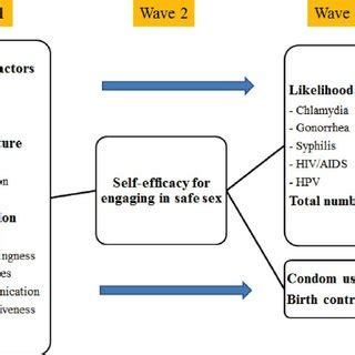 Sample research paper on cognitive learning theories