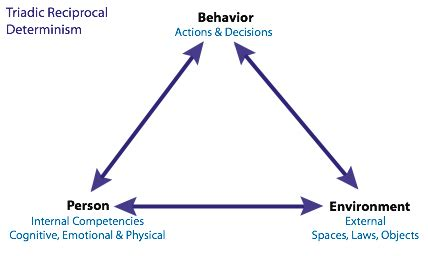Health Communication Social Cognitive Theory